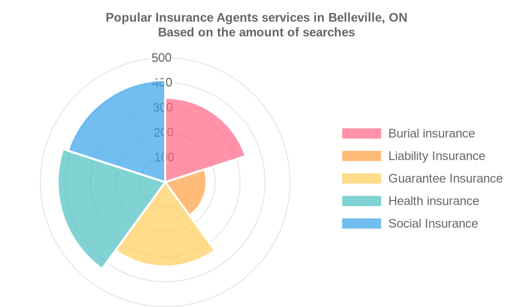 Popular services provided by insurance agents in Belleville, ON