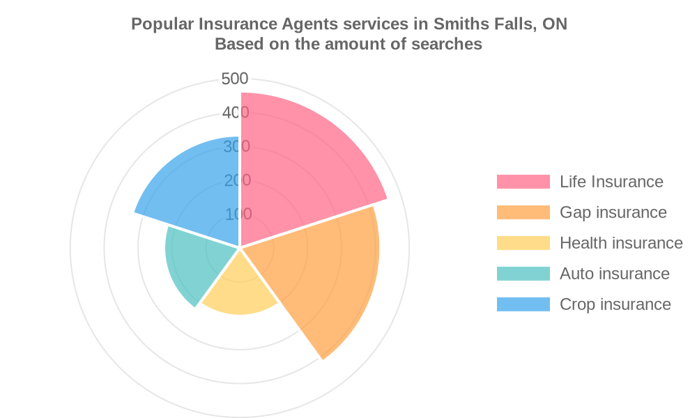 Popular services provided by insurance agents in Smiths Falls, ON