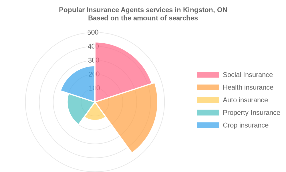 Popular services provided by insurance agents in Kingston, ON