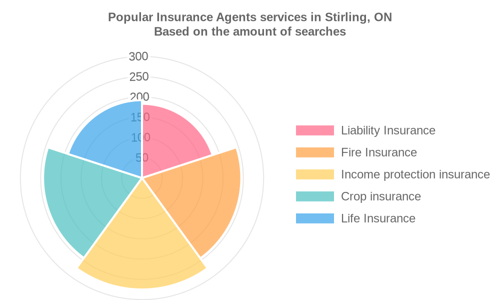 Popular services provided by insurance agents in Stirling, ON
