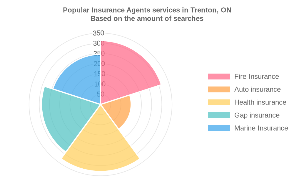 Popular services provided by insurance agents in Trenton, ON