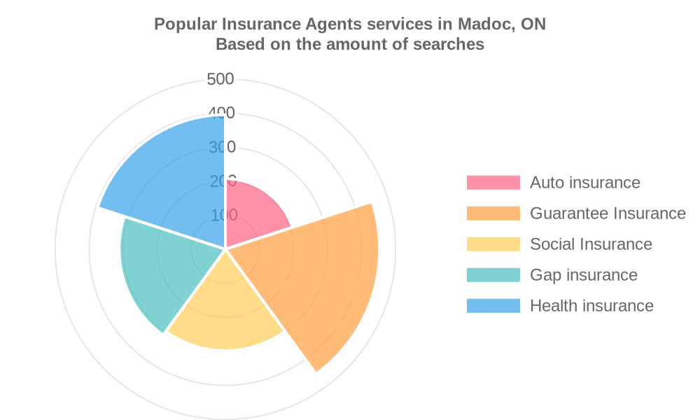 Popular services provided by insurance agents in Madoc, ON