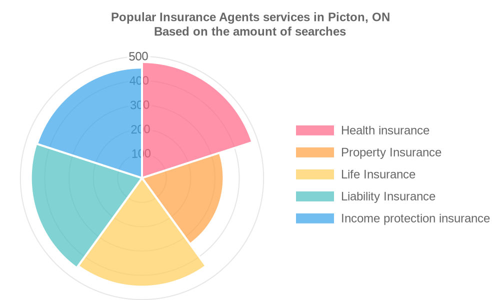 Popular services provided by insurance agents in Picton, ON