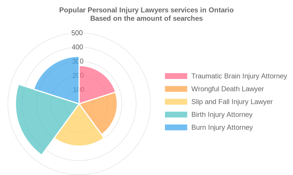 Popular services provided by personal injury lawyers in Ontario